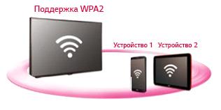 Программное обеспечение SoftAP