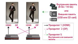Автоматический выбор источника сигнала